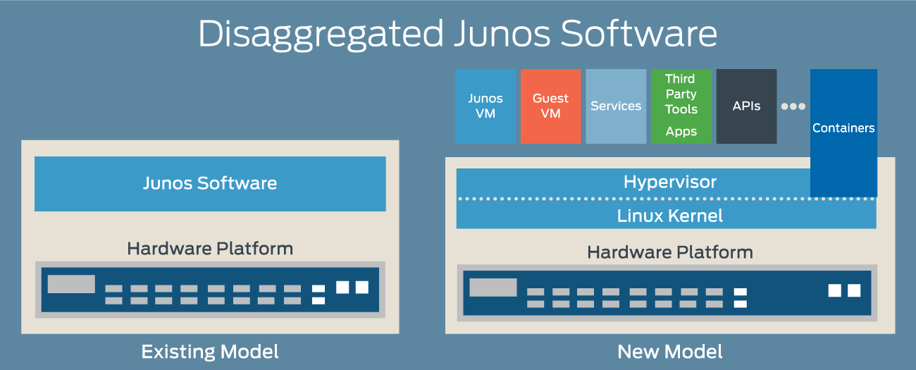 Image result for nfv juniper